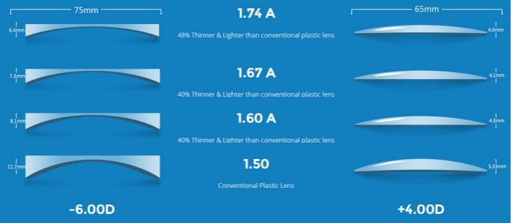 индекс преломления облегченных очковых линз