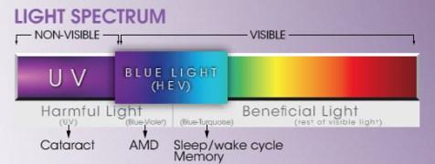 crizal-prevencia-blue-spectrum