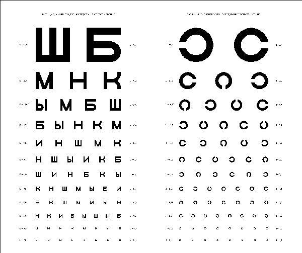 сколько диоптрий зрение