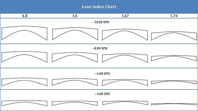 индекс утончения линз